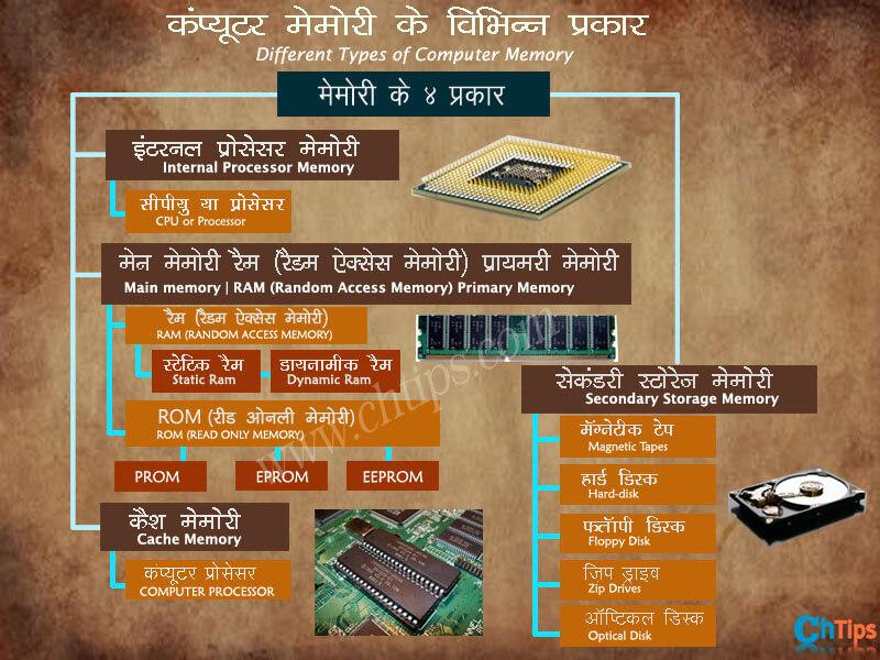 Computer Memory in hindi
