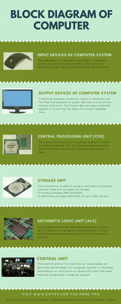 Block Diagram of Computer [Infographic]