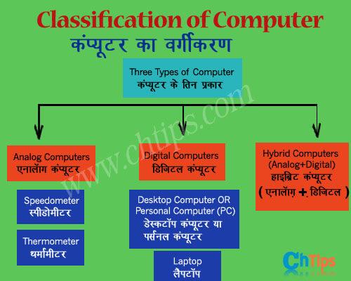Classifications of Computer Hindi