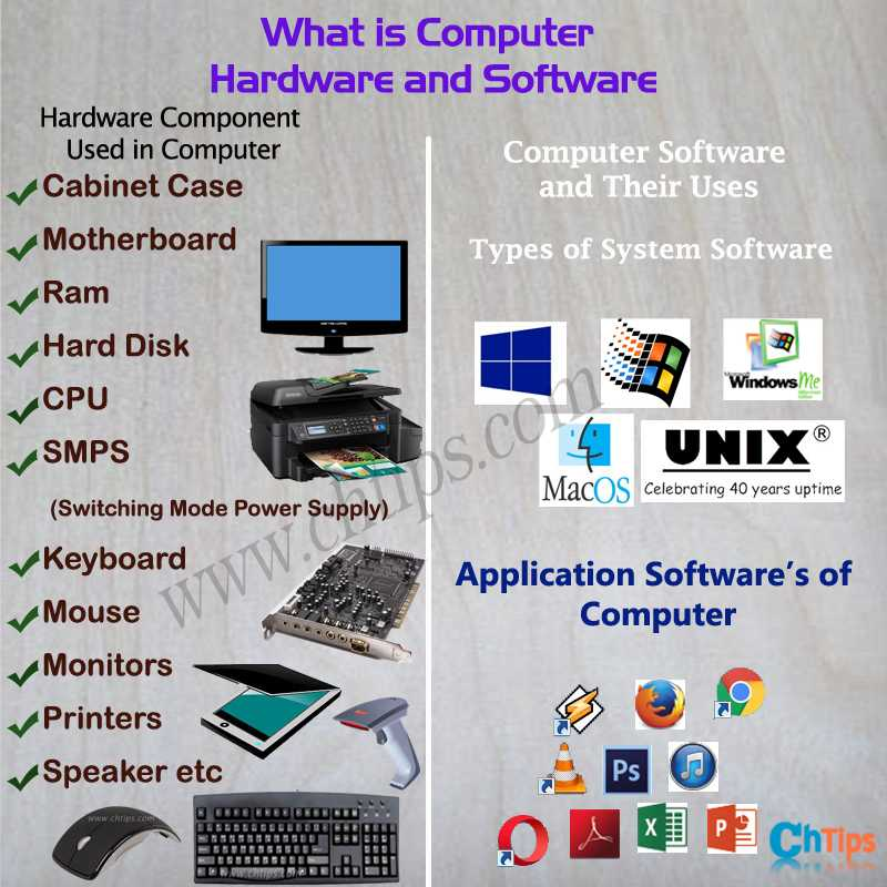 What is Computer Hardware and Software
