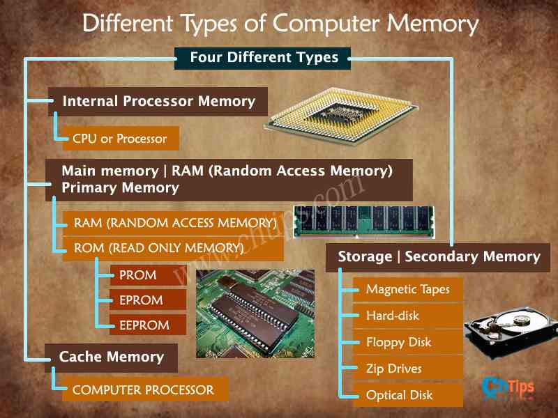 Types of Secondary Memory in Computer